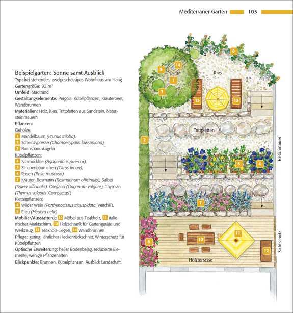 Wissenschaftliche Geschenkideen Gartenplane Fur Kleine Flachen Und